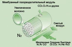 мембранный модуль