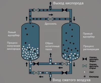 Получение жидкого азота в домашних условиях - Utnetwork.ru